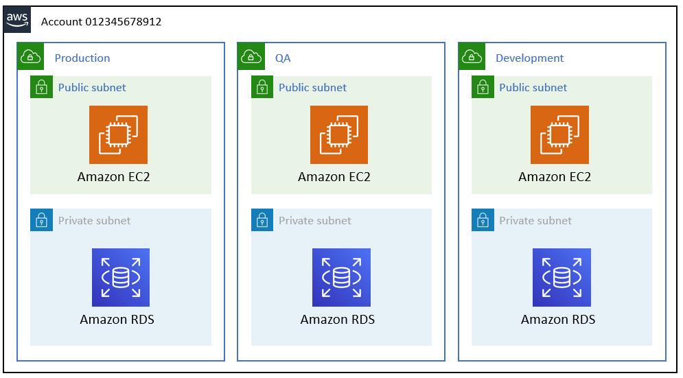 AWS Single account setup with environment segregation